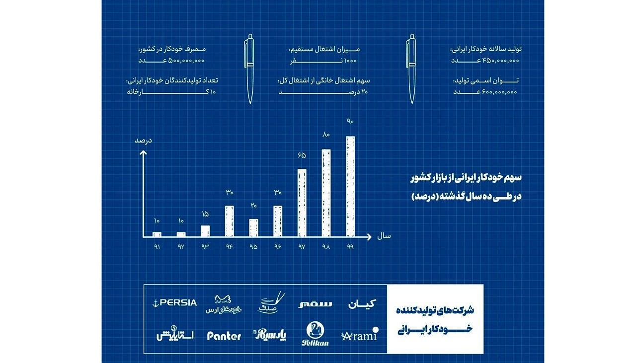 خودکار+ایرانی