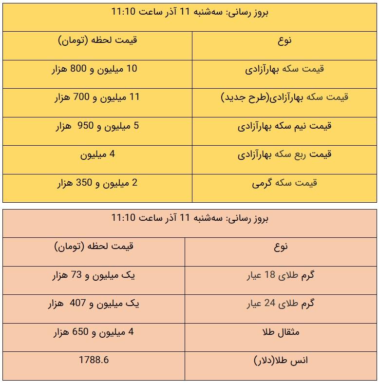 قیمت طلا و قیمت سکه امروز ۱۱ آذر ۹۹ / سکه در مرز 12 میلیون تومان + جدول