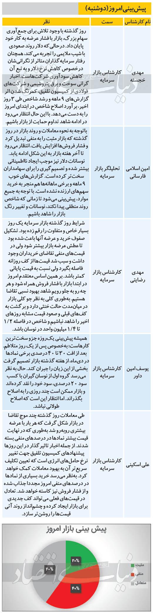تردید کارشناسان درباره بورس امروز (۹۹/۱۱/۰۶)
