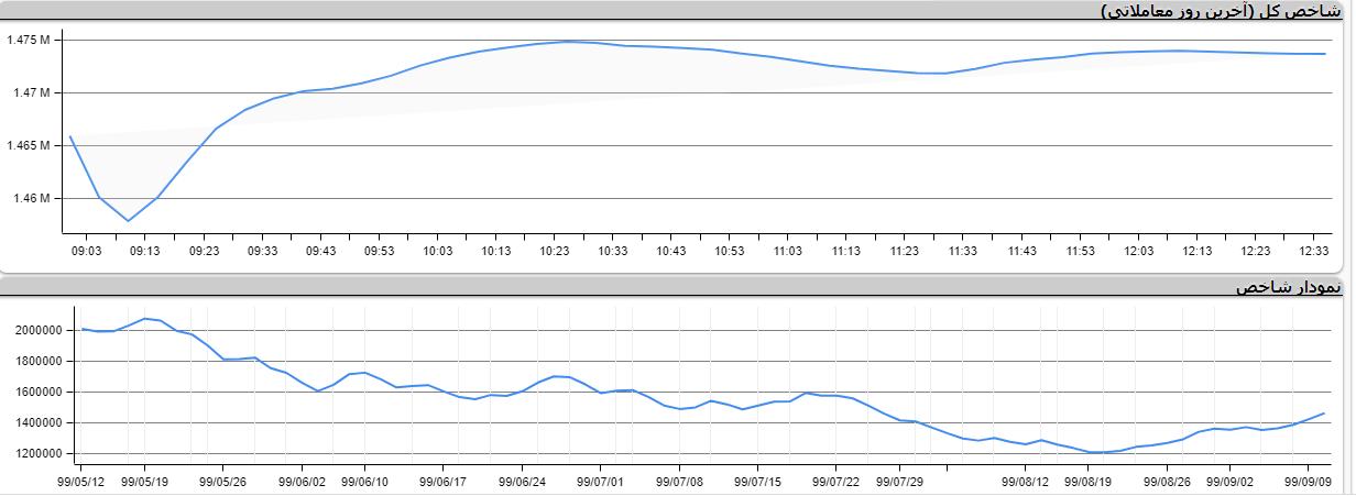 شاخص کل بورس امروز ۱۱ آذر ۹۹ + نمودار