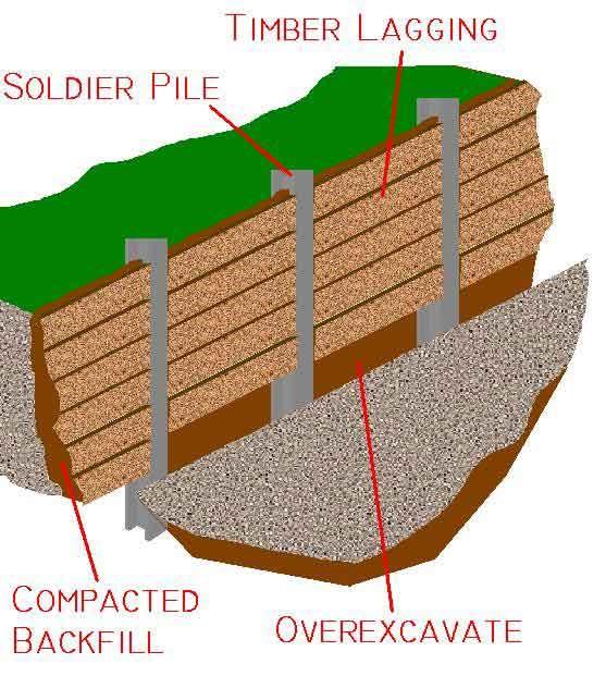 دیوار برلنی یا دیوار سولجر پایل چیست؟