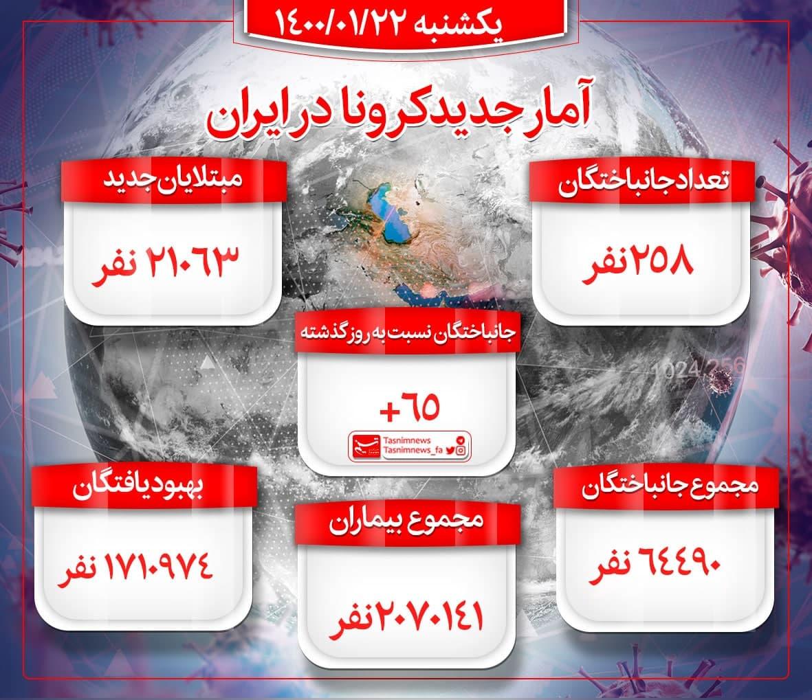 آمار کشته های کرونا امروز 22 فروردین 1400 / فوتیهای کرونا رکورد زد + اینفوگرافیک