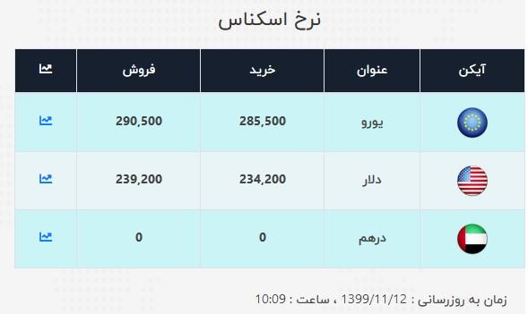 جدیدترین قیمت دلار در صرافی ملی (۹۹/۱۱/۱۲) / دلار باز هم گران شد + جدول