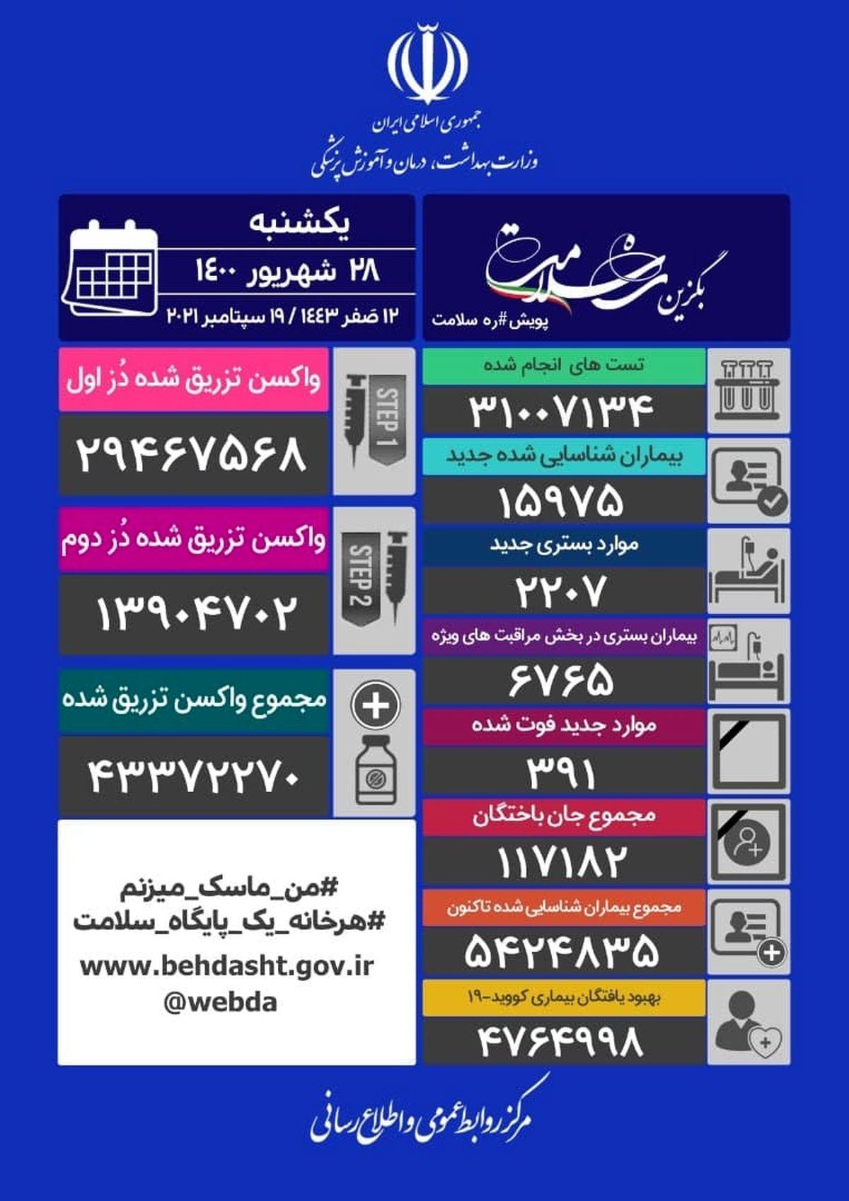 آمار+کرونا+در+ایران