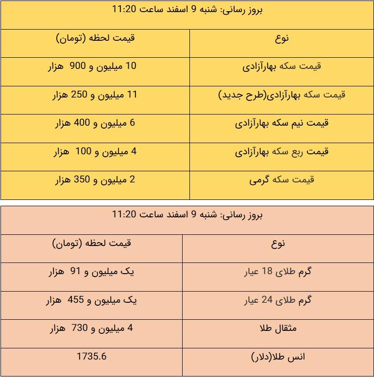 آخرین قیمت طلا و قیمت سکه، امروز ۹ اسفند ۹۹ + جدول