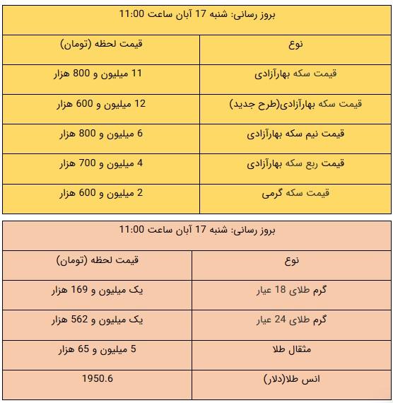 قیمت طلا و سکه امروز ۱۷ آبان ۹۹ / طلا سقوط کرد + جدول