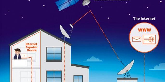 به زودی اینترنت ماهواره ای در آسمان ایران ظاهر می شود
