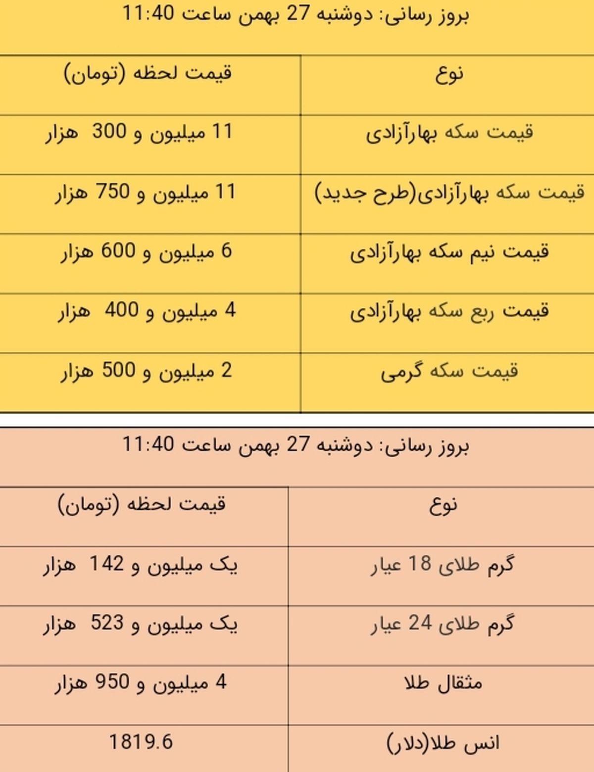 آخرین قیمت طلا و قیمت سکه، امروز ۲۷ بهمن ۹۹ / طلا سقوط کرد + جدول