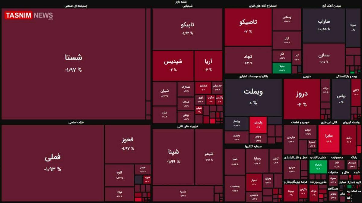 افت ۴ هزار واحدی شاخص بورس + نقشه بازار بورس