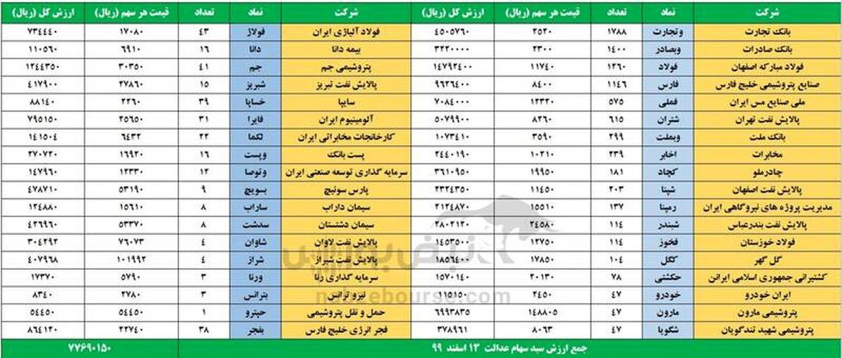 ارزش روز سهام عدالت و دارایکم امروز 13 اسفند 99 + جدول