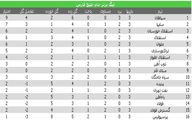 جدول لیگ برتر در پایان هفته سوم؛ 3 استقلال در نیمه بالایی، پرسپولیس در قعر/ سایپا، سورپرایز لیگ