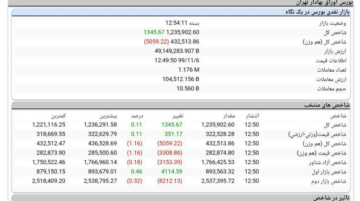 شاخص کل بورس مثبت، هموزن و فرابورس منفی + جدول