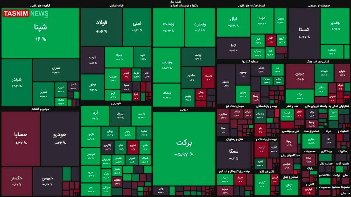 رشد ۲۲ هزار واحدی شاخص بورس + نقشه بازار بورس