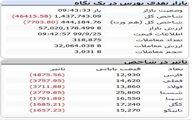 شوک سنگین به بورس امروز (۹۹/۰۹/۲۵) + جدول