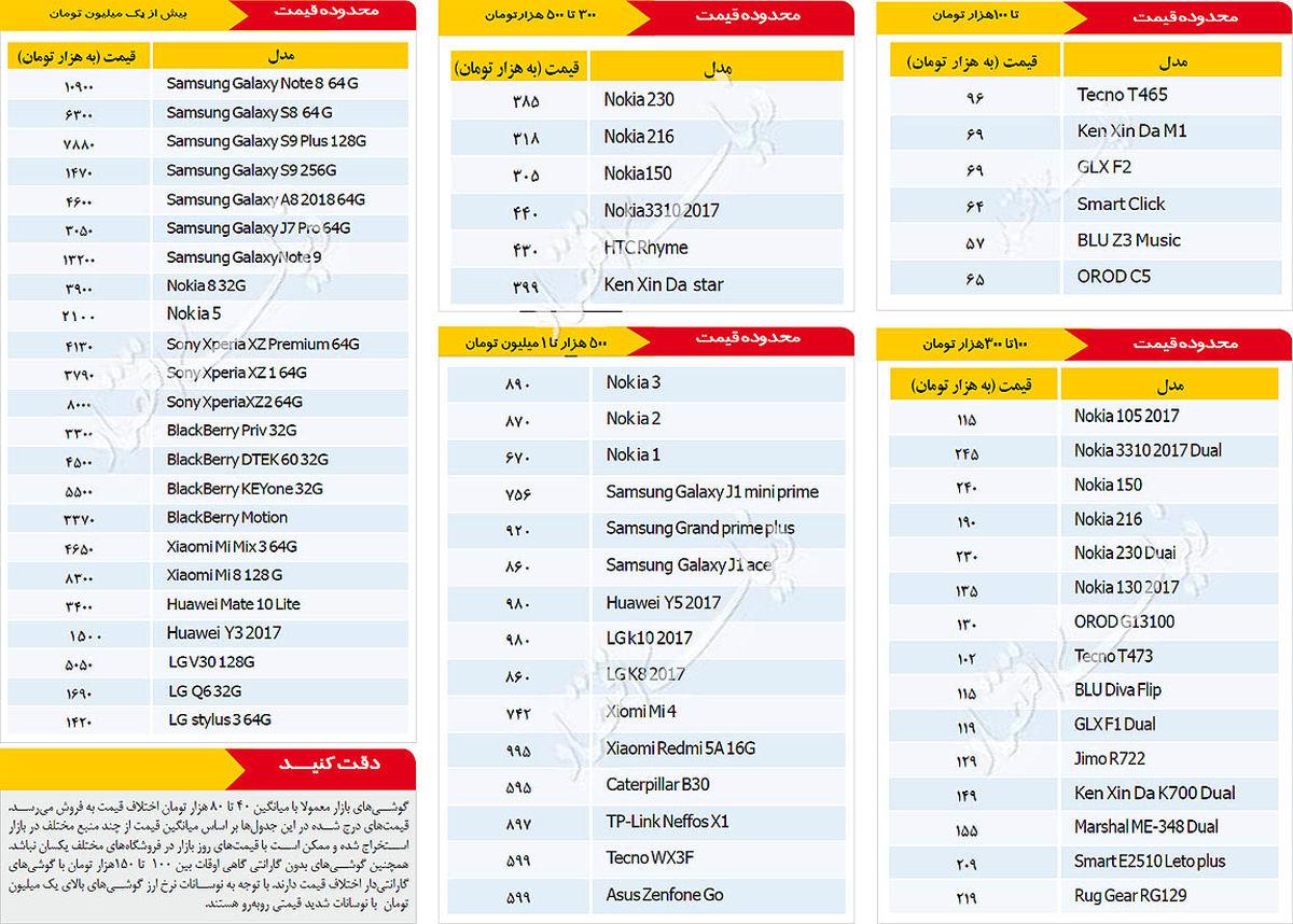 آخرین قیمت موبایل در بازار امروز 24 مهر + جدول