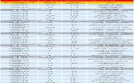 آپارتمان زیر 20سال در تهران، چند؟ + جدول