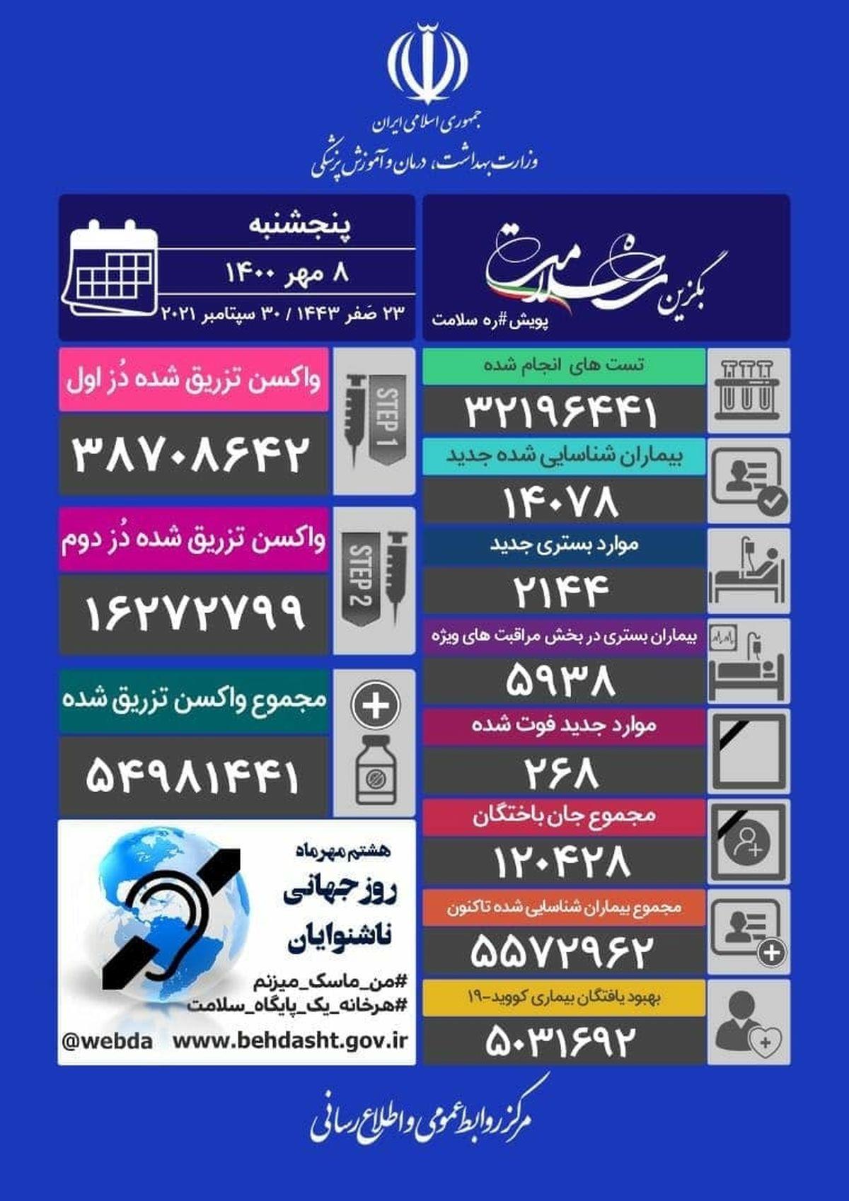 آخرین آمار کرونا در ایران/ فوت 268 هموطن دیگر در شبانهروز گذشته