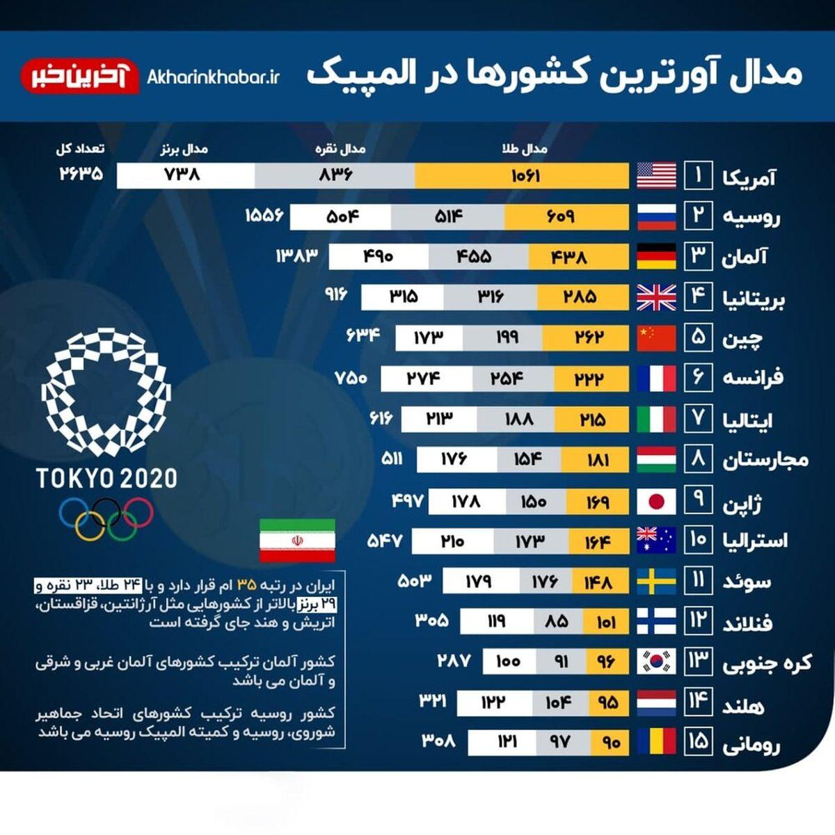 تعداد مدال ها ی کشورهای جهان در تاریخ المپیک