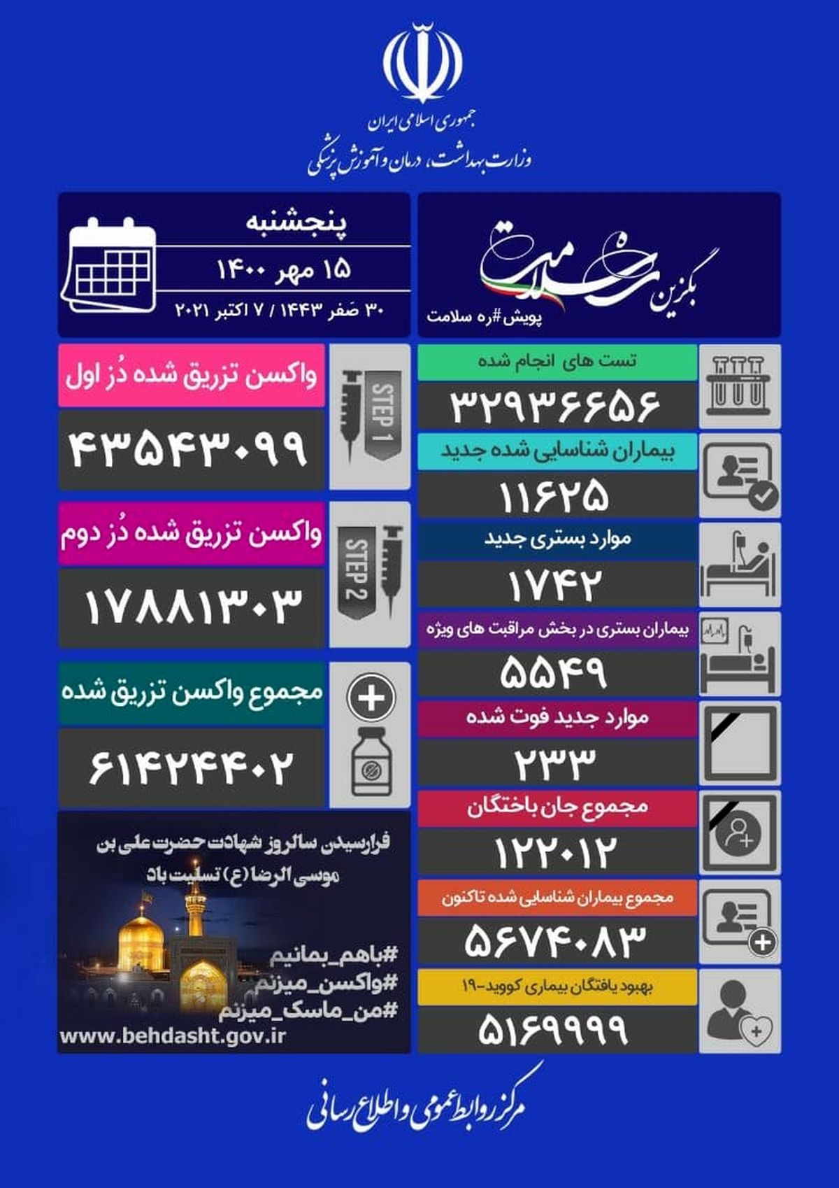 آخرین آمار کرونا امروز پنجشنبه 15 مهر
